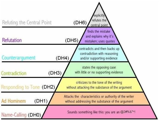 Hierarchy of Arguments